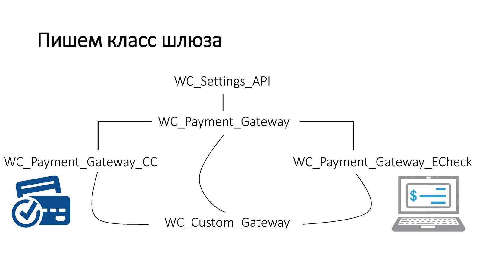 Антон-Дробышев-Интеграция-внешних-платежных-API-с-WooСommerce_Page_07
