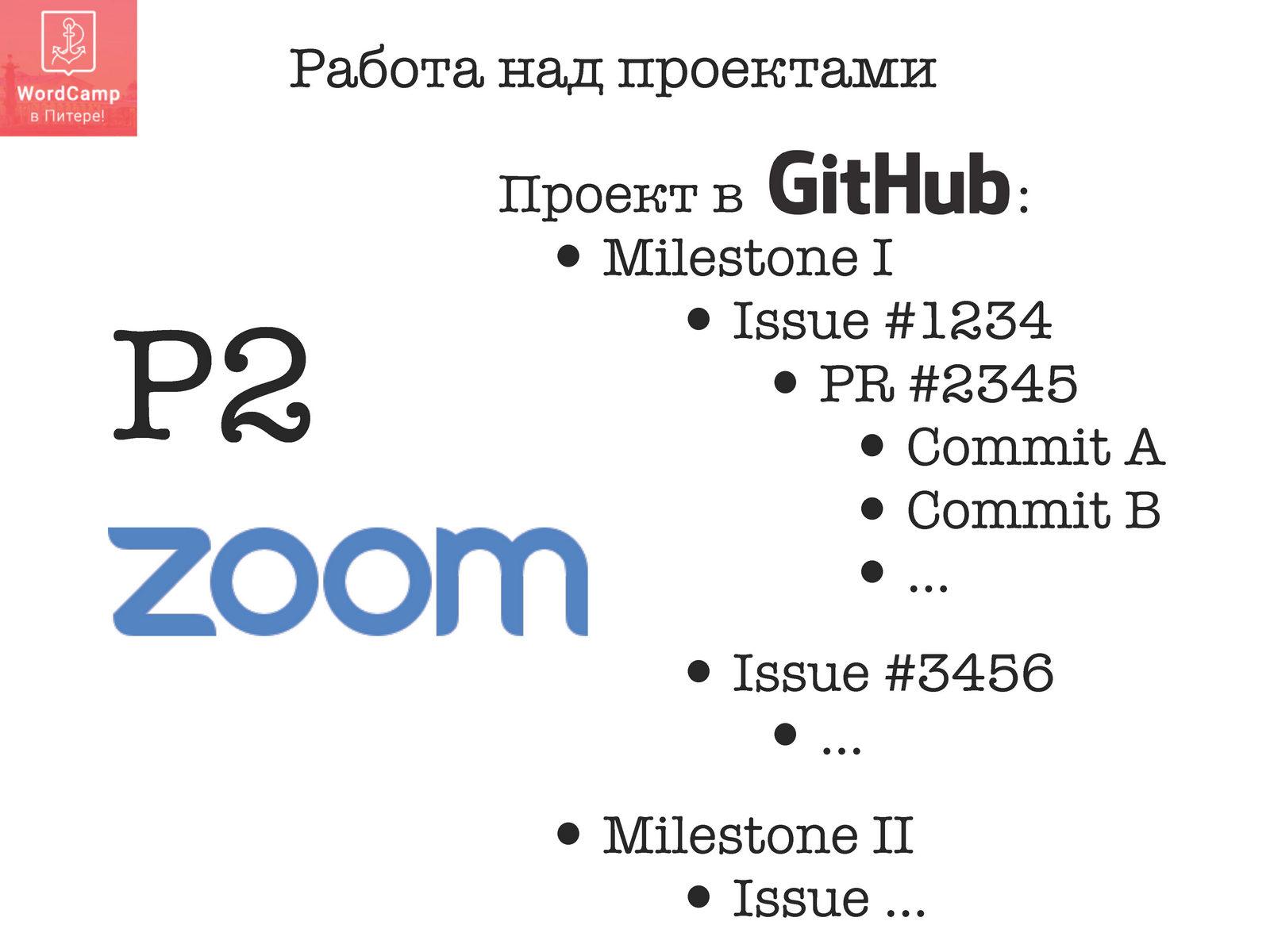 Тимур Гоголев - 100% распределенная компания мифы или реальность_Page_16