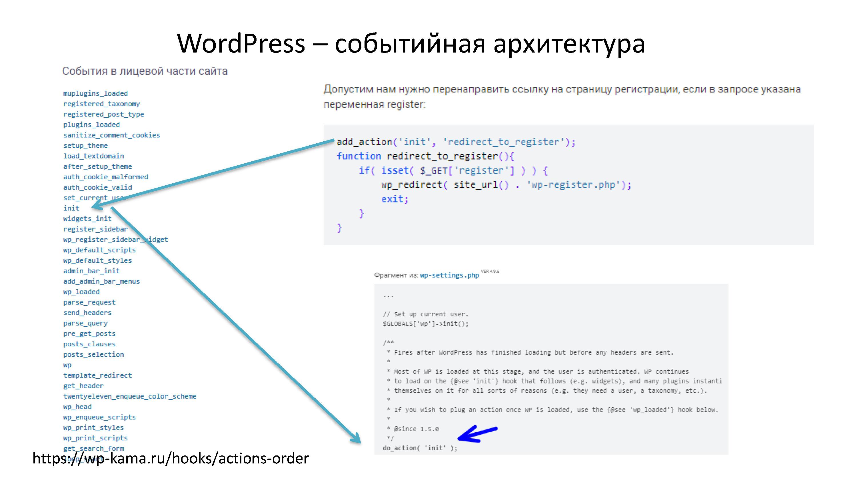 WordPress и ООП. Все что вы хотели, но боялись спросить — Екатерина Леурдо_Page_03